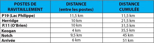 51 km classique